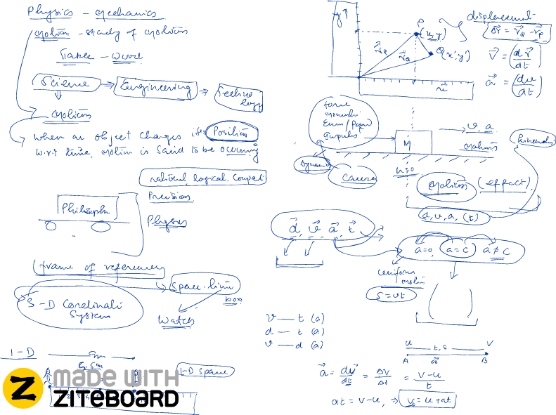 whiteboard sharing and realtime collaboration tool ziteboard