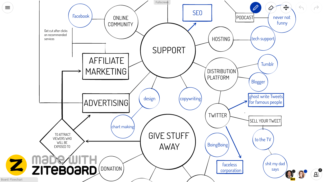 Flowchart Online Whiteboard made with Ziteboard